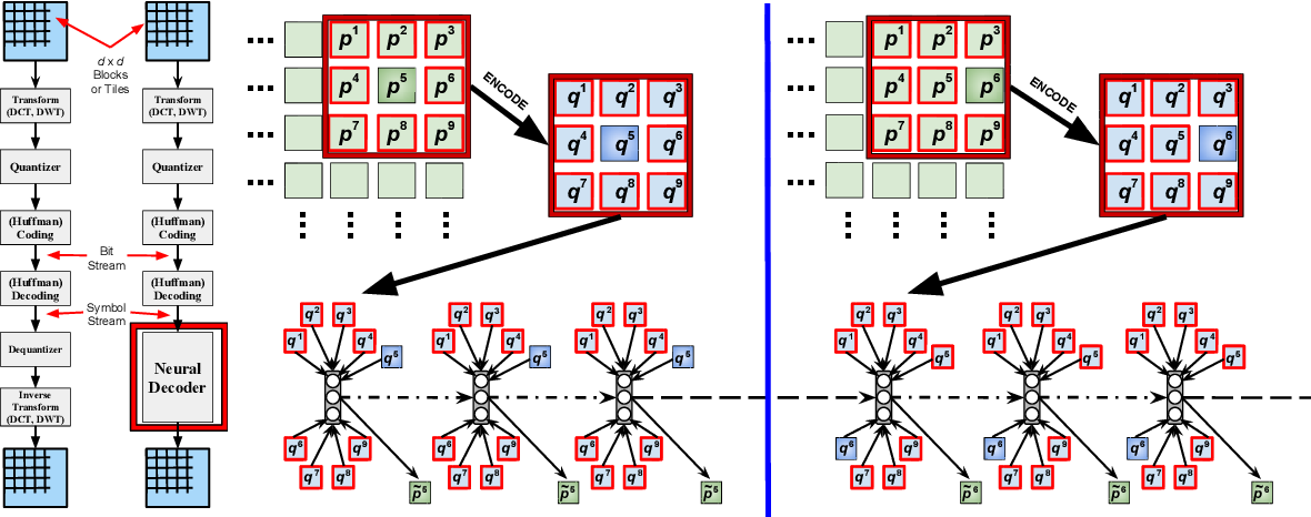 Figure 1 for Learned Iterative Decoding for Lossy Image Compression Systems