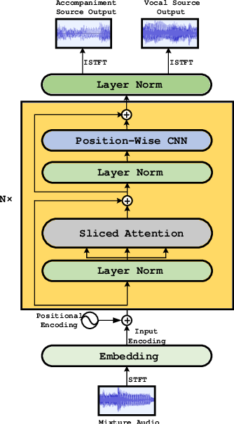 Figure 3 for TF-Attention-Net: An End To End Neural Network For Singing Voice Separation