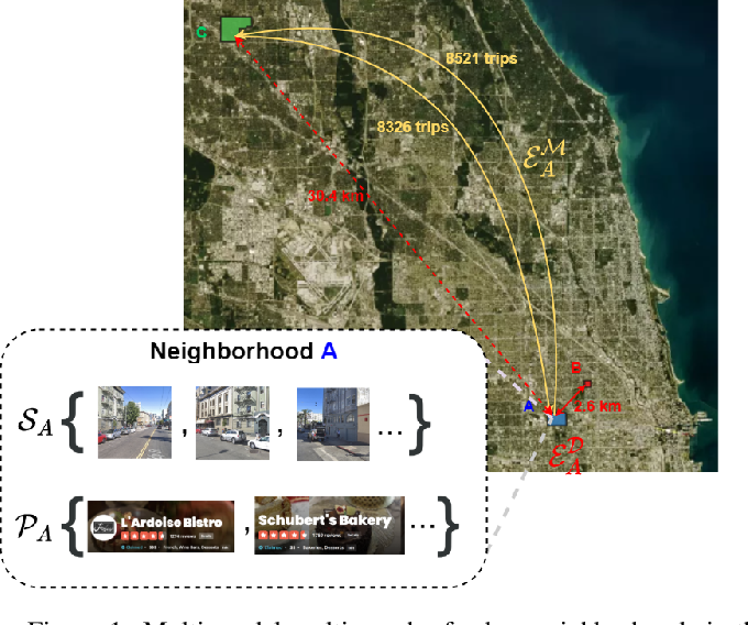 Figure 1 for Learning Neighborhood Representation from Multi-Modal Multi-Graph: Image, Text, Mobility Graph and Beyond