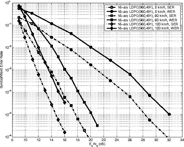 Figure 9 from Non-binary LDPC codes vs  Reed-Solomon codes