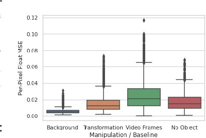 Figure 4 for Learned Equivariant Rendering without Transformation Supervision