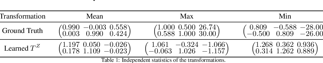 Figure 2 for Learned Equivariant Rendering without Transformation Supervision