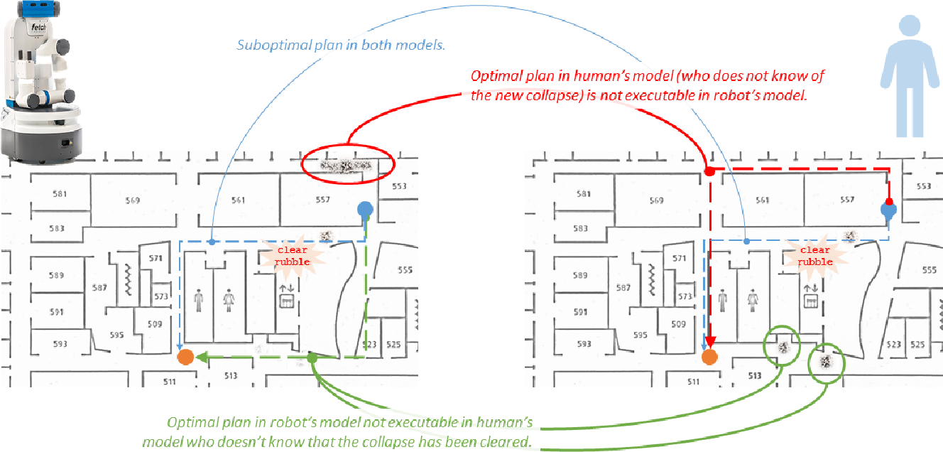 Figure 3 for Balancing Explicability and Explanation in Human-Aware Planning