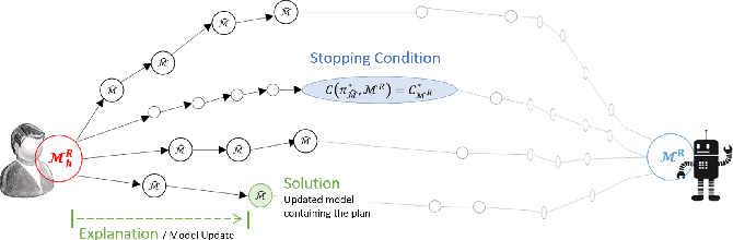 Figure 4 for Balancing Explicability and Explanation in Human-Aware Planning