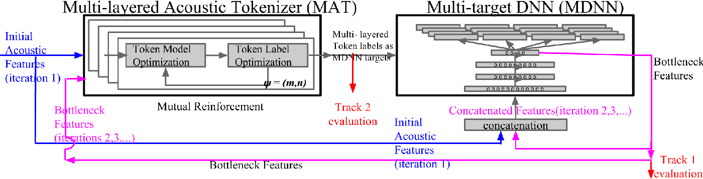 Figure 1 for An Iterative Deep Learning Framework for Unsupervised Discovery of Speech Features and Linguistic Units with Applications on Spoken Term Detection