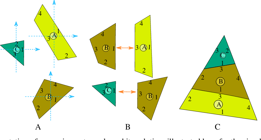 Figure 3 for Lazy caterer jigsaw puzzles: Models, properties, and a mechanical system-based solver