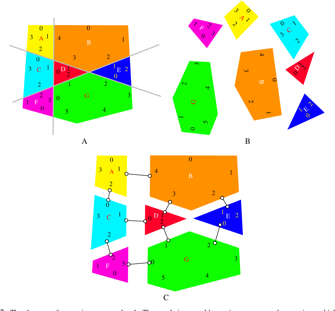 Figure 2 for Lazy caterer jigsaw puzzles: Models, properties, and a mechanical system-based solver