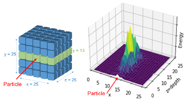 Figure 1 for Reduced Precision Strategies for Deep Learning: A High Energy Physics Generative Adversarial Network Use Case