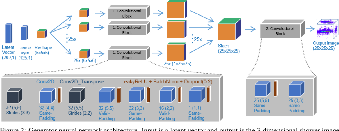 Figure 2 for Reduced Precision Strategies for Deep Learning: A High Energy Physics Generative Adversarial Network Use Case