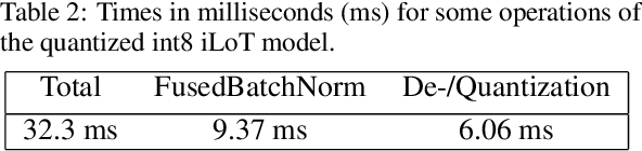 Figure 3 for Reduced Precision Strategies for Deep Learning: A High Energy Physics Generative Adversarial Network Use Case