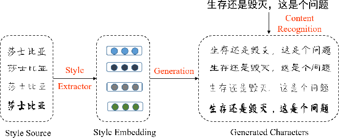 Figure 1 for Learning to Write Stylized Chinese Characters by Reading a Handful of Examples