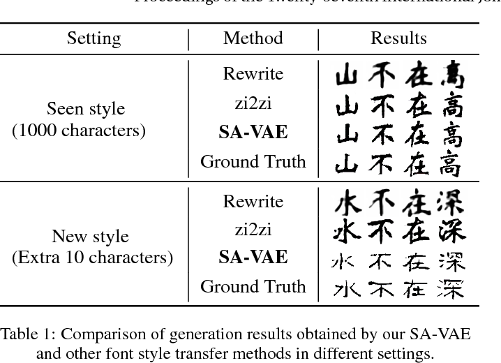 Figure 2 for Learning to Write Stylized Chinese Characters by Reading a Handful of Examples