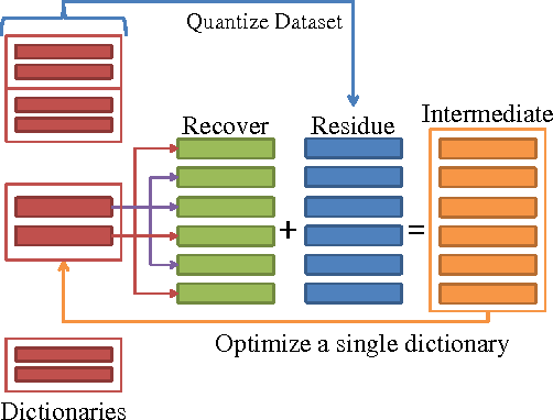 Figure 1 for Learning Better Encoding for Approximate Nearest Neighbor Search with Dictionary Annealing