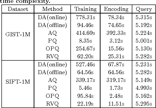 Figure 4 for Learning Better Encoding for Approximate Nearest Neighbor Search with Dictionary Annealing