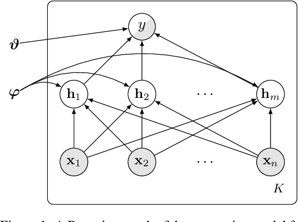 Figure 1 for Modelling Latent Translations for Cross-Lingual Transfer