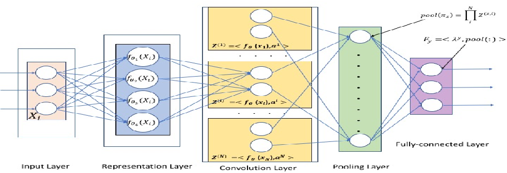 Figure 1 for Tucker Decomposition Network: Expressive Power and Comparison