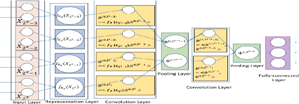 Figure 3 for Tucker Decomposition Network: Expressive Power and Comparison