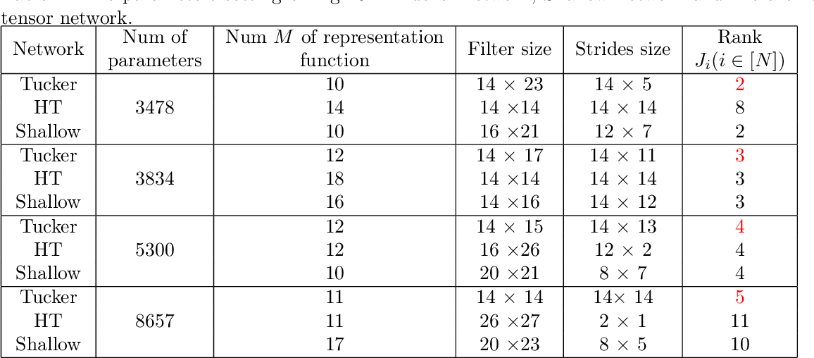 Figure 2 for Tucker Decomposition Network: Expressive Power and Comparison
