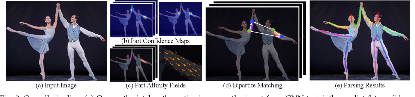 Figure 3 for Realtime Multi-Person 2D Pose Estimation using Part Affinity Fields