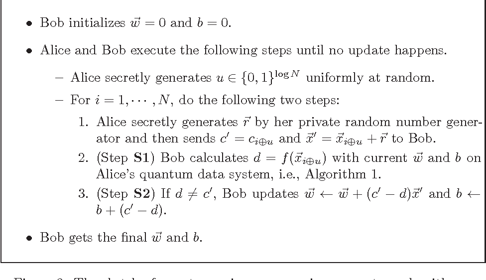 Figure 3 for Quantum Privacy-Preserving Perceptron