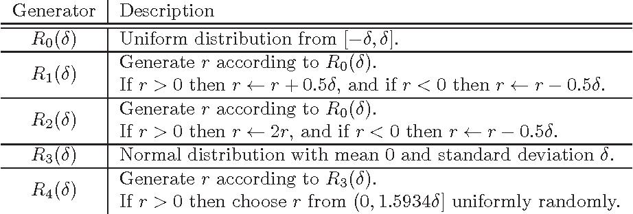 Figure 2 for Quantum Privacy-Preserving Perceptron
