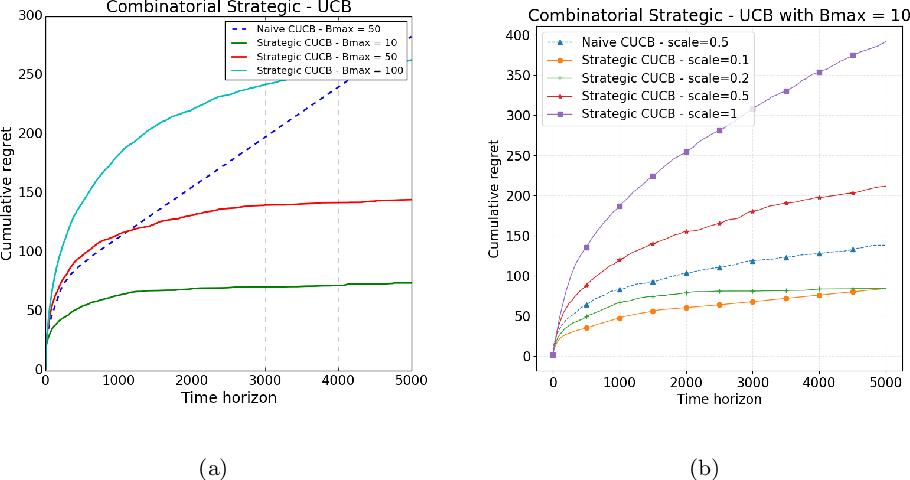 Figure 2 for Combinatorial Bandits under Strategic Manipulations