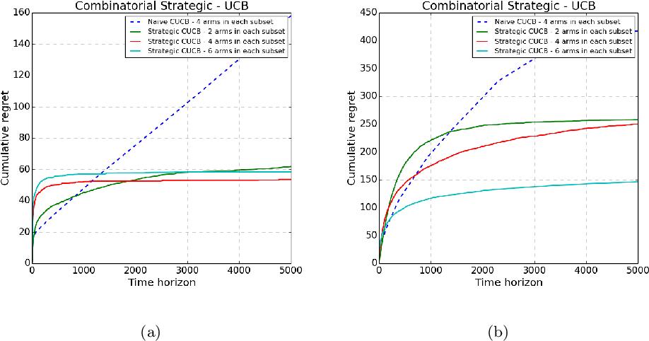 Figure 3 for Combinatorial Bandits under Strategic Manipulations