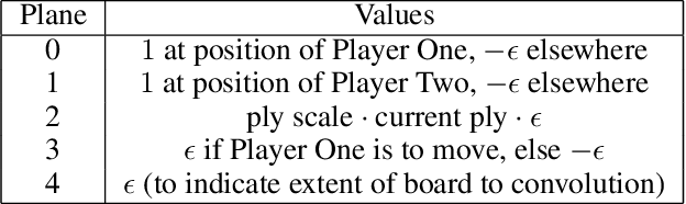 Figure 4 for Self-Play Learning Without a Reward Metric