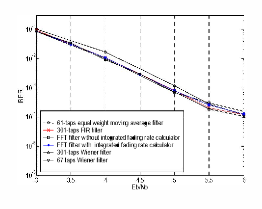 A novel channel estimator for turbo decoding in stationary and non