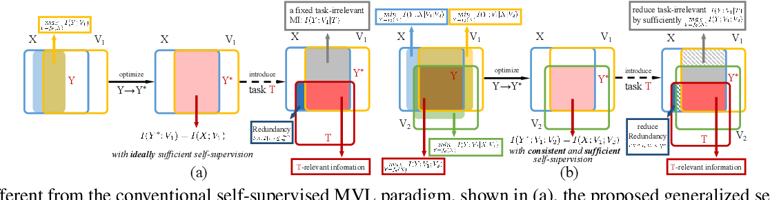 Figure 1 for Information Theory-Guided Heuristic Progressive Multi-View Coding