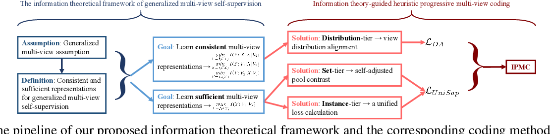 Figure 3 for Information Theory-Guided Heuristic Progressive Multi-View Coding