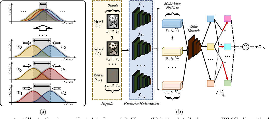 Figure 4 for Information Theory-Guided Heuristic Progressive Multi-View Coding