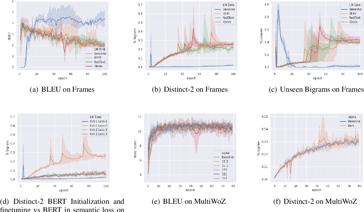 Figure 1 for A Brief Study on the Effects of Training Generative Dialogue Models with a Semantic loss