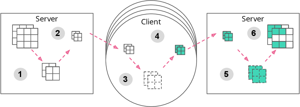 Figure 1 for Expanding the Reach of Federated Learning by Reducing Client Resource Requirements