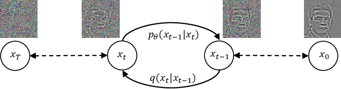 Figure 3 for SRDiff: Single Image Super-Resolution with Diffusion Probabilistic Models