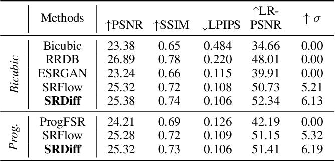 Figure 2 for SRDiff: Single Image Super-Resolution with Diffusion Probabilistic Models