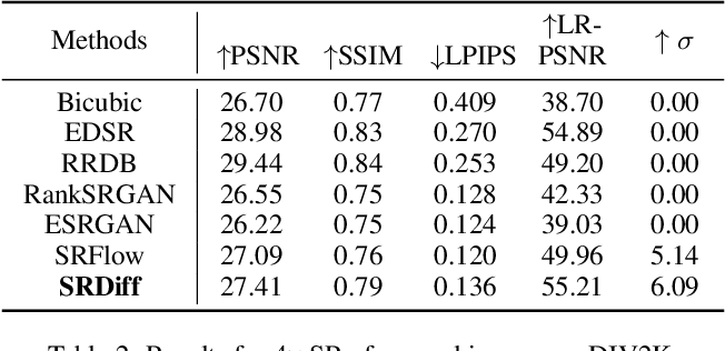 Figure 4 for SRDiff: Single Image Super-Resolution with Diffusion Probabilistic Models
