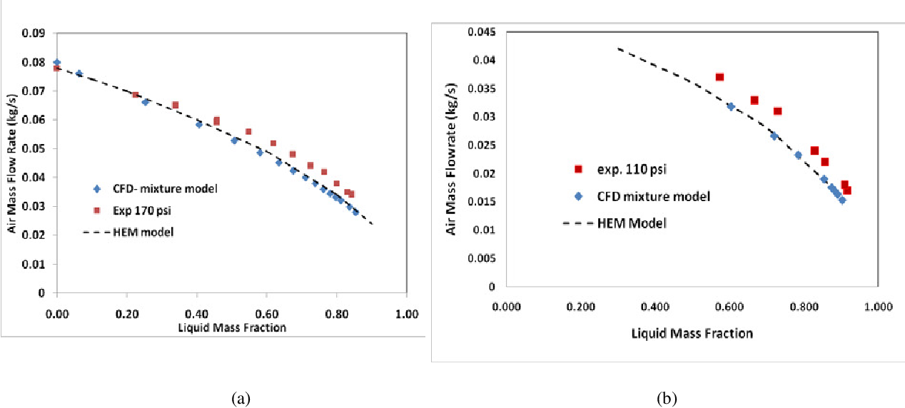 Two phase discharge flow prediction in safety valves - Semantic Scholar