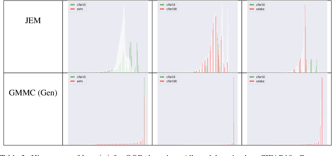 Figure 4 for Generative Max-Mahalanobis Classifiers for Image Classification, Generation and More