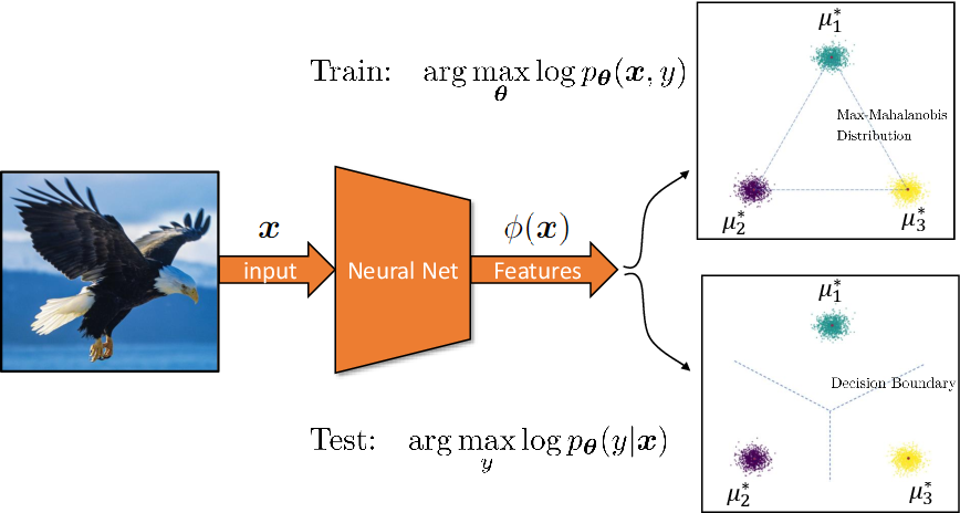 Figure 2 for Generative Max-Mahalanobis Classifiers for Image Classification, Generation and More
