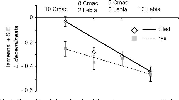 Figure 4 from Response of predators to habitat manipulation in