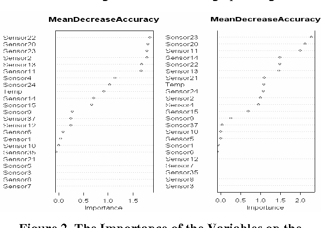 Figure 2. The Importance of the Variables on the Classification Accuracy of Random Forest Meal Detection Model: Left- All Meals, Right- Main Meals Only.