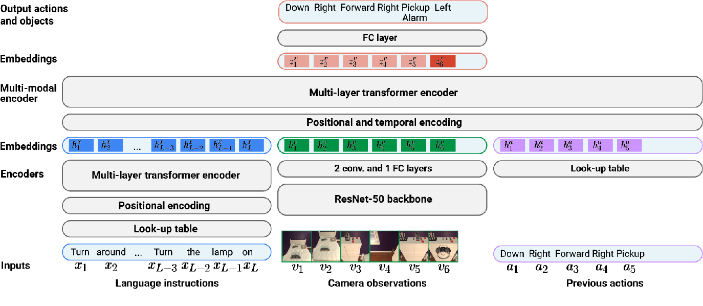 Figure 3 for Episodic Transformer for Vision-and-Language Navigation