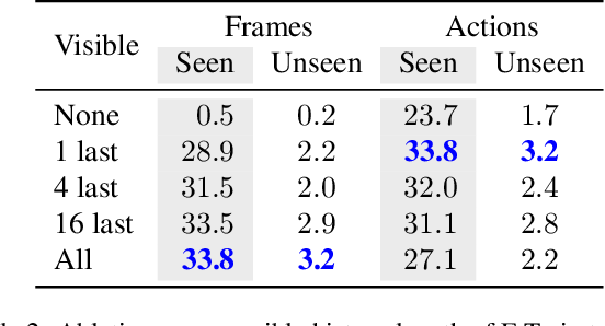 Figure 4 for Episodic Transformer for Vision-and-Language Navigation