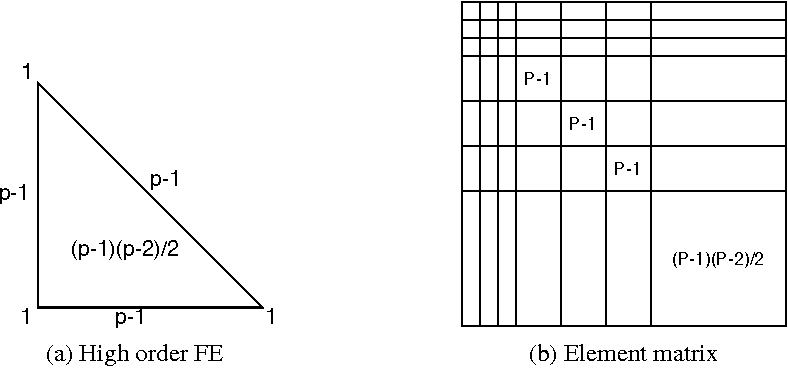 Figure 1 from A Parallel Sparse Direct Solver via