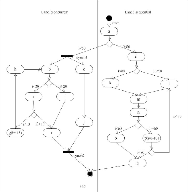 Figure 1 From Automatic Test Case Generation For Uml Activity