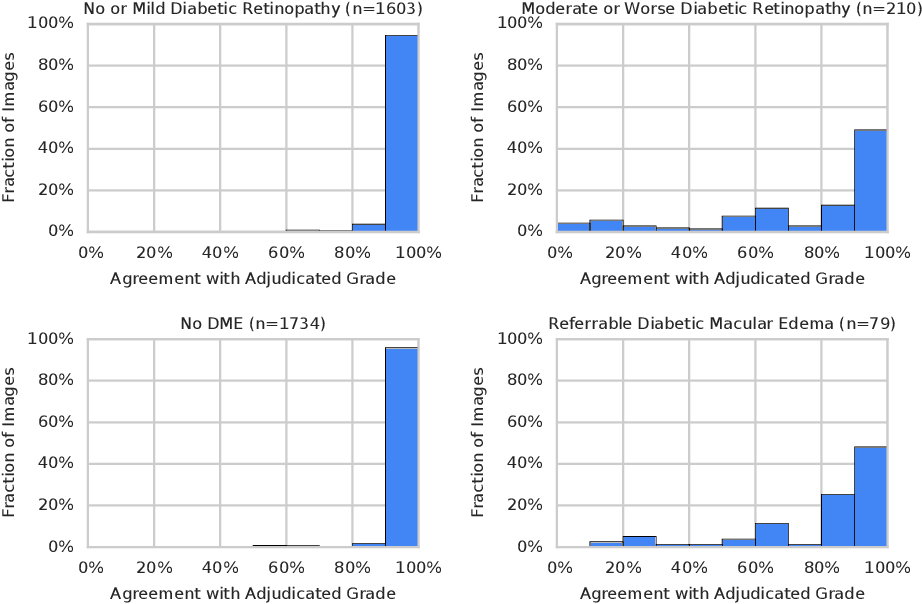 Figure 2 for Grader variability and the importance of reference standards for evaluating machine learning models for diabetic retinopathy
