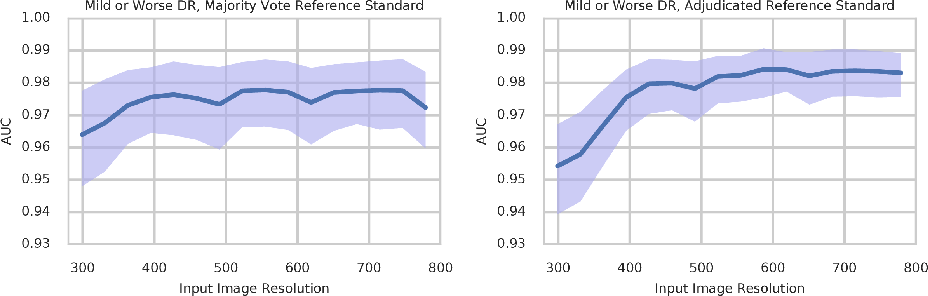 Figure 4 for Grader variability and the importance of reference standards for evaluating machine learning models for diabetic retinopathy