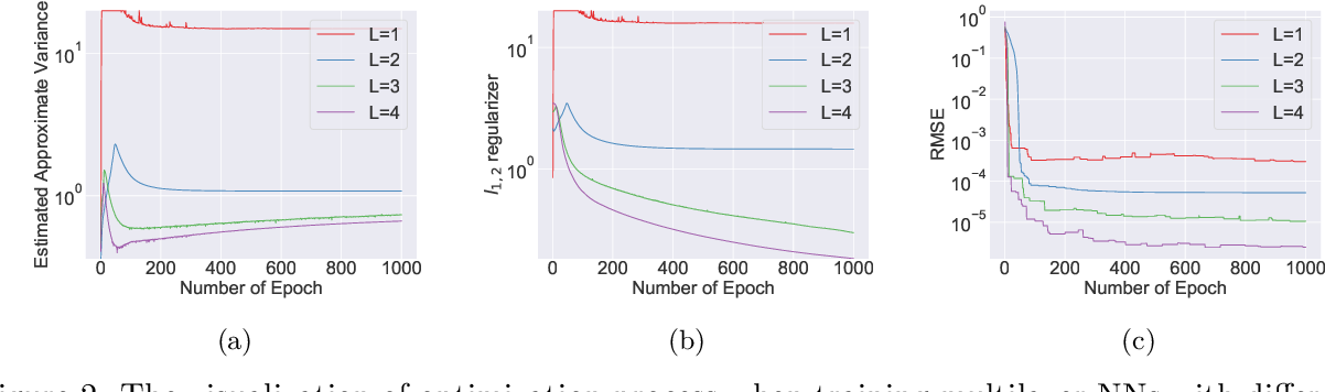Figure 3 for Convex Formulation of Overparameterized Deep Neural Networks