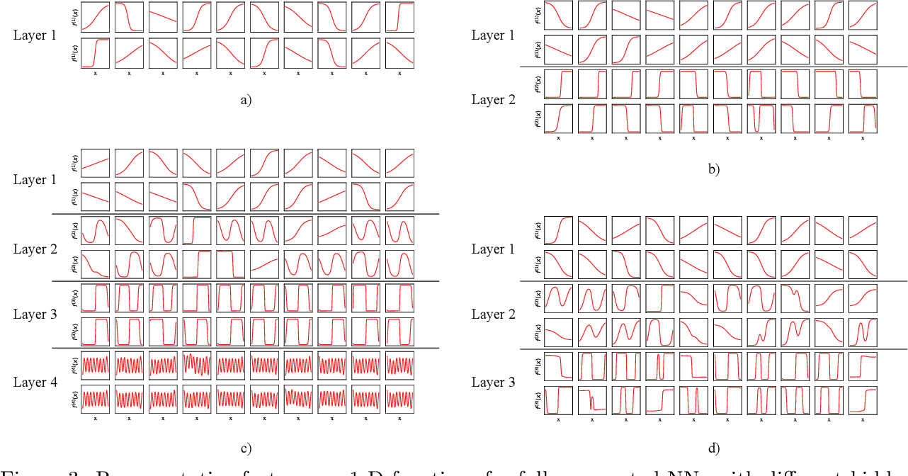 Figure 4 for Convex Formulation of Overparameterized Deep Neural Networks